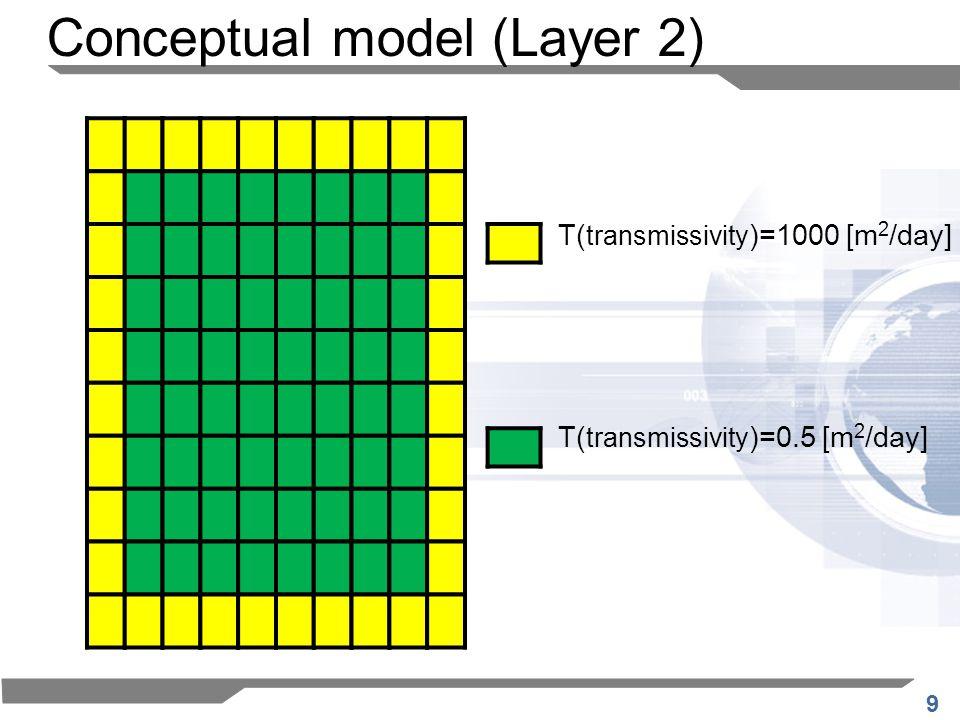 9 T( transmissivity )=1000 [m 2 /day] Conceptual model (Layer 2) T( transmissivity )=0.5 [m 2 /day]