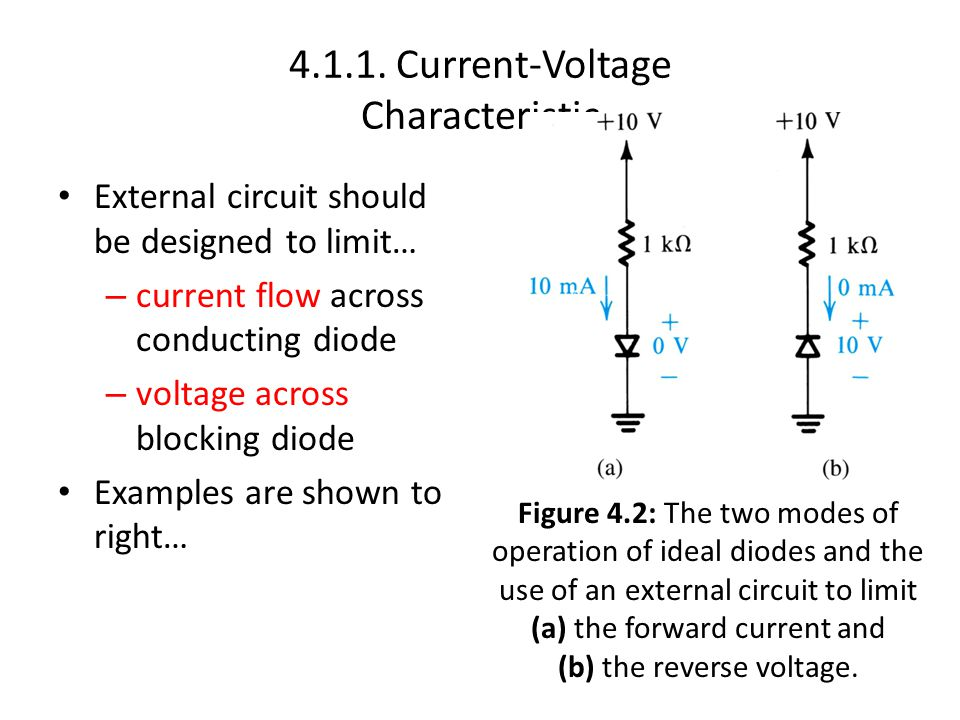 4.1.1. Current-Voltage Characteristic External circuit should be designed to limit… – current flow across conducting diode – voltage across blocking d