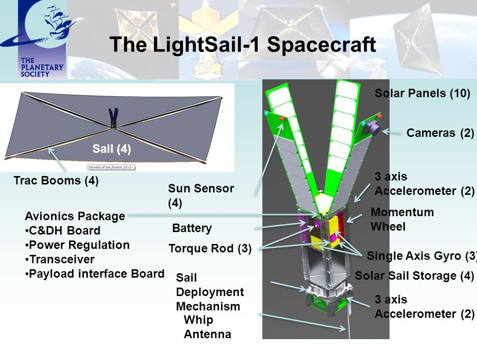 The LightSail-1 Spacecraft Solar Panels (10) Battery Avionics Package C&DH Board Power Regulation Transceiver Payload interface Board Momentum Wheel Single Axis Gyro (3) Torque Rod (3) Cameras (2) 3 axis Accelerometer (2) Trac Booms (4) Sail (4) Sail Deployment Mechanism Sun Sensor (4) 3 axis Accelerometer (2) Whip Antenna Solar Sail Storage (4)