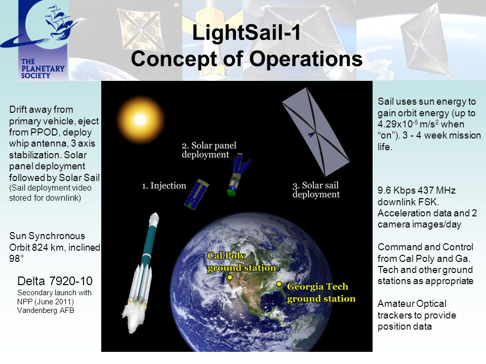 LightSail-1 Concept of Operations Delta 7920-10 Secondary launch with NPP (June 2011) Vandenberg AFB Sun Synchronous Orbit 824 km, inclined 98° 9.6 Kbps 437 MHz downlink FSK.