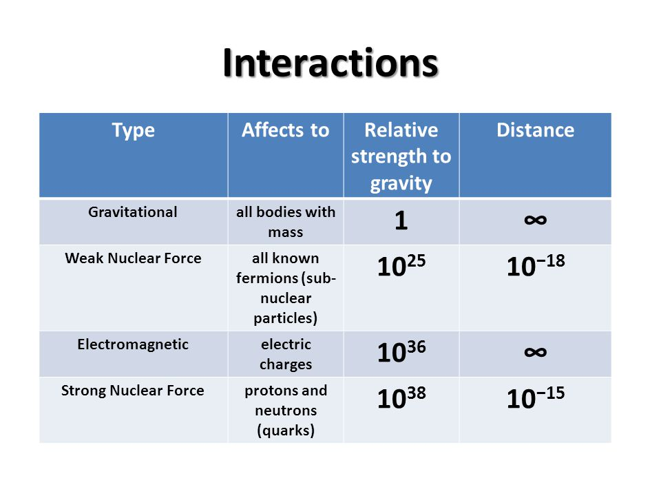 Interactions TypeAffects toRelative strength to gravity Distance Gravitationalall bodies with mass 1∞ Weak Nuclear Forceall known fermions (sub- nucle