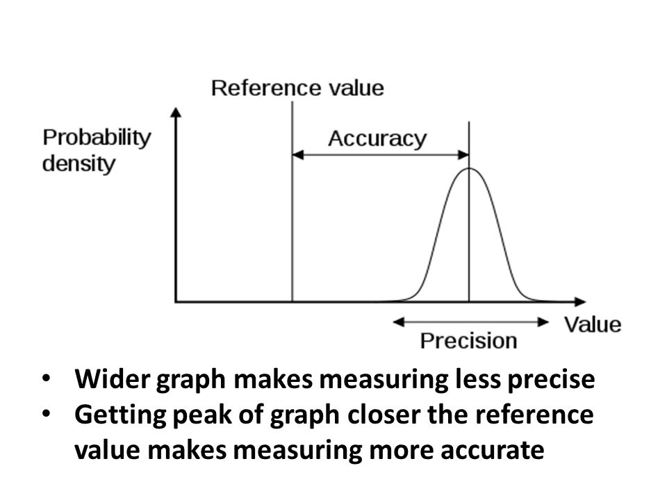 Wider graph makes measuring less precise Getting peak of graph closer the reference value makes measuring more accurate