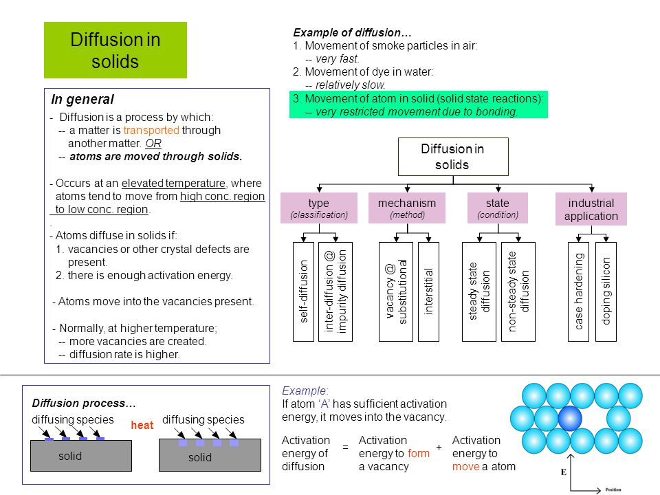 Diffusion in solids In general - Diffusion is a process by which: -- a matter is transported through another matter.