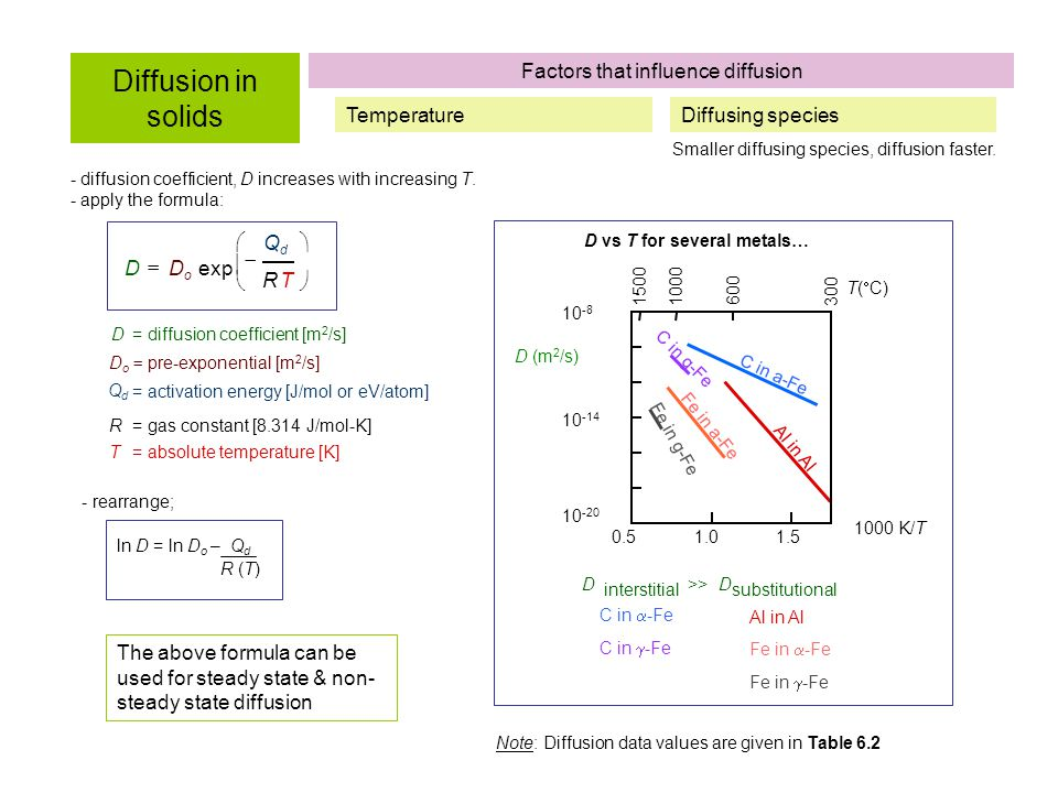 - diffusion coefficient, D increases with increasing T.