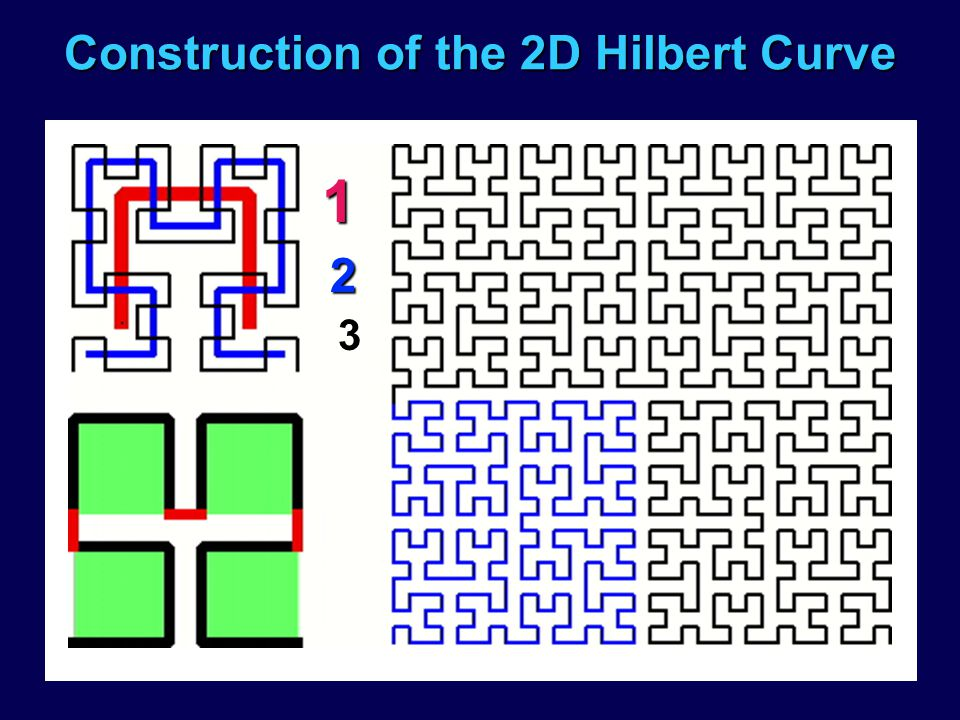 Construction of the 2D Hilbert Curve 1 2 3