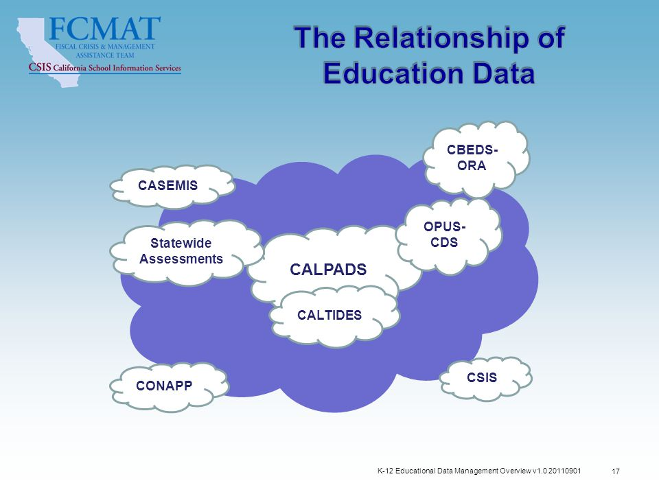 K-12 Educational Data Management Overview v1.0 20110901 17 STATE CASEMIS CONAPP CALPADS CALTIDES Statewide Assessments CBEDS- ORA OPUS- CDS CSIS