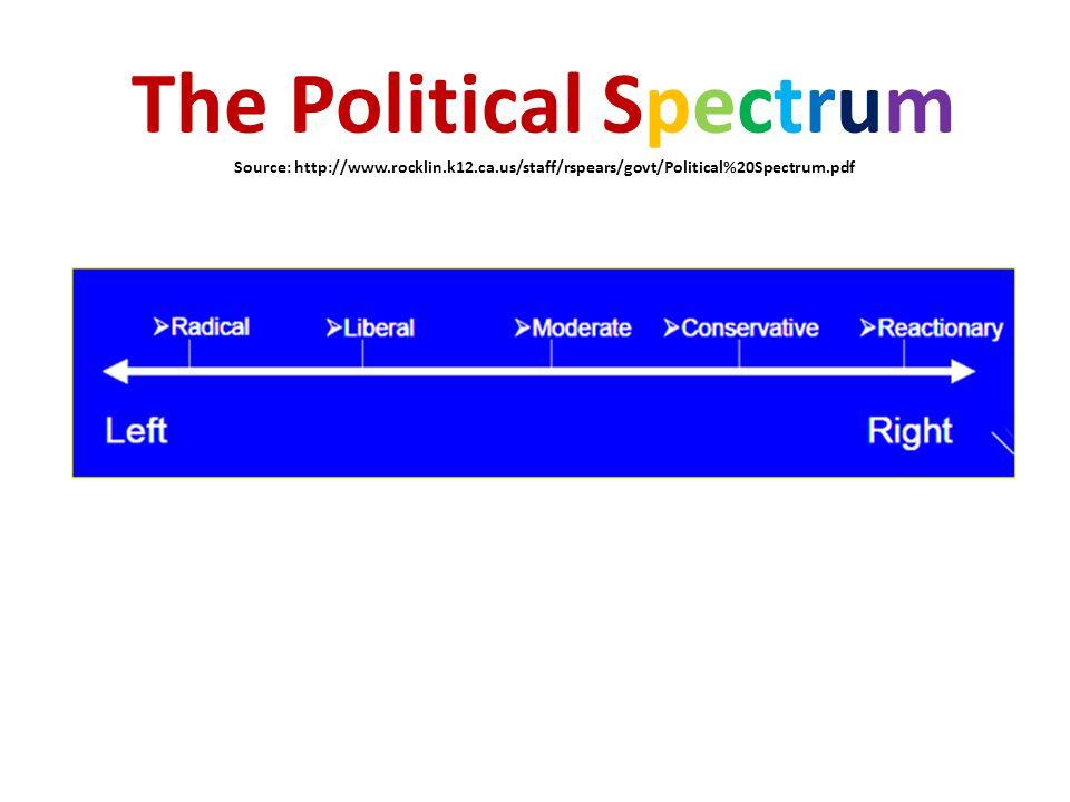 The Political Spectrum Source: http://www.rocklin.k12.ca.us/staff/rspears/govt/Political%20Spectrum.pdf