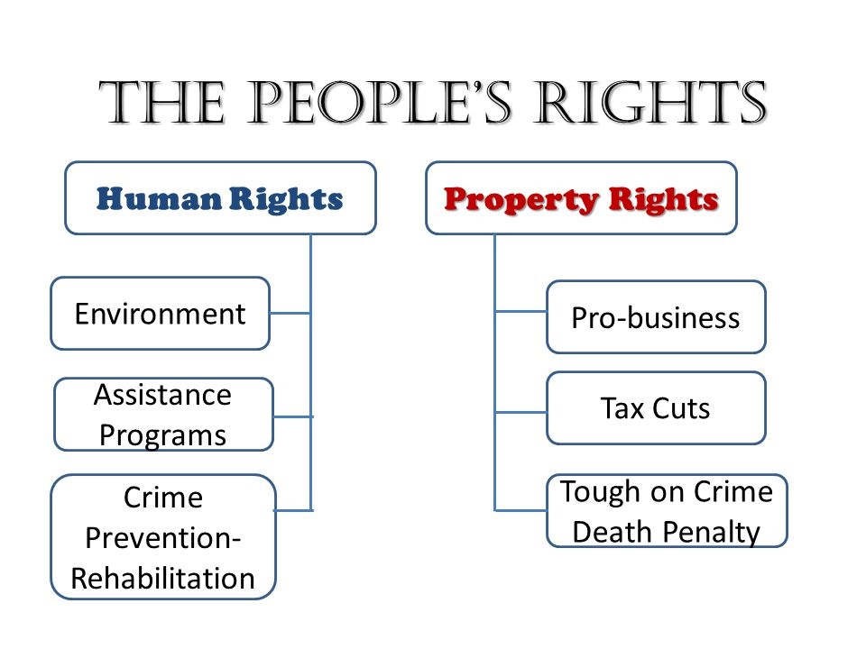 The People's Rights Human Rights Property Rights Environment Assistance Programs Crime Prevention- Rehabilitation Pro-business Tax Cuts Tough on Crime Death Penalty