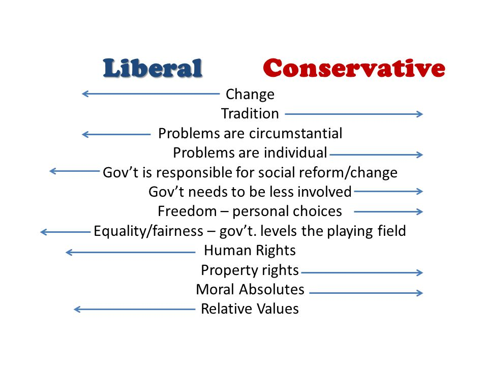 Liberal Liberal Conservative Change Tradition Problems are circumstantial Problems are individual Gov't is responsible for social reform/change Gov't needs to be less involved Freedom – personal choices Equality/fairness – gov't.