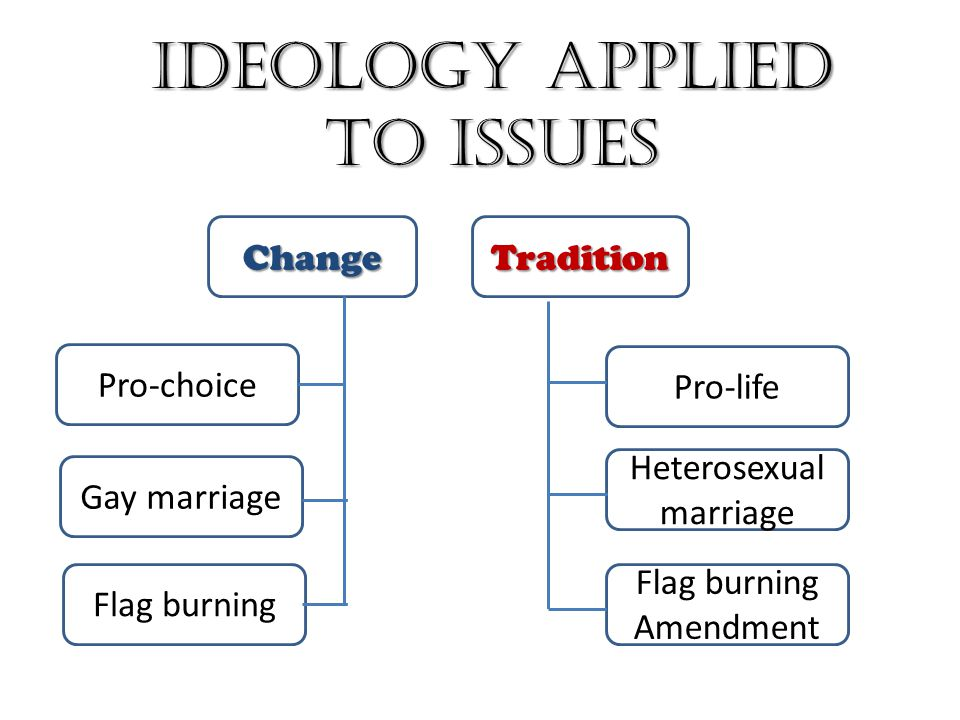 Ideology Applied to Issues ChangeTradition Pro-choice Gay marriage Flag burning Pro-life Heterosexual marriage Flag burning Amendment