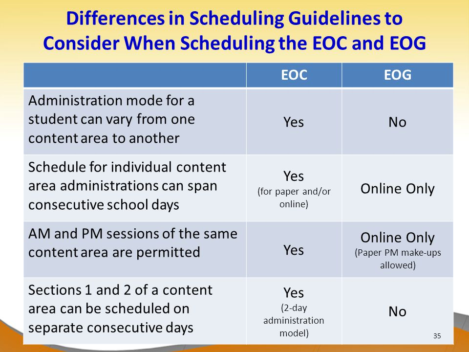 Differences in Scheduling Guidelines to Consider When Scheduling the EOC and EOG EOCEOG Administration mode for a student can vary from one content area to another YesNo Schedule for individual content area administrations can span consecutive school days Yes (for paper and/or online) Online Only AM and PM sessions of the same content area are permitted Yes Online Only (Paper PM make-ups allowed) Sections 1 and 2 of a content area can be scheduled on separate consecutive days Yes (2-day administration model) No 35