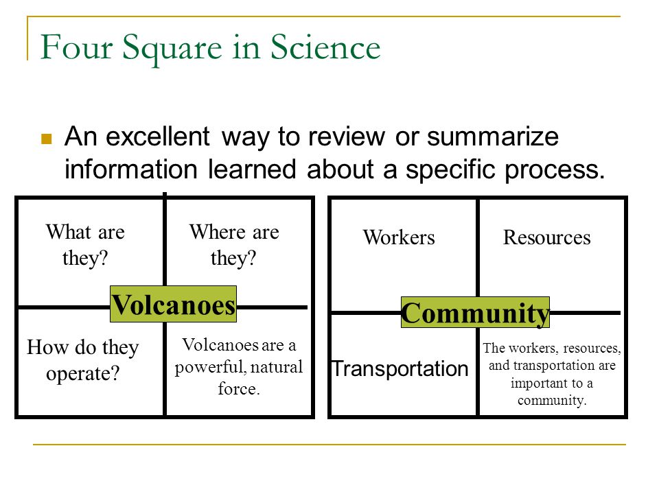 Four Square in Science An excellent way to review or summarize information learned about a specific process. Volcanoes What are they? How do they oper