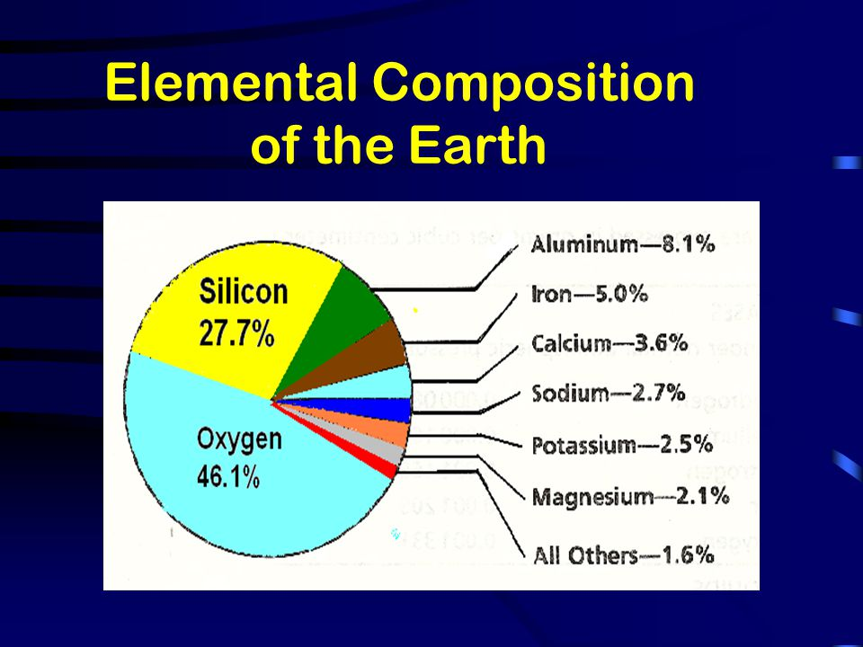 Elemental Composition of the Earth