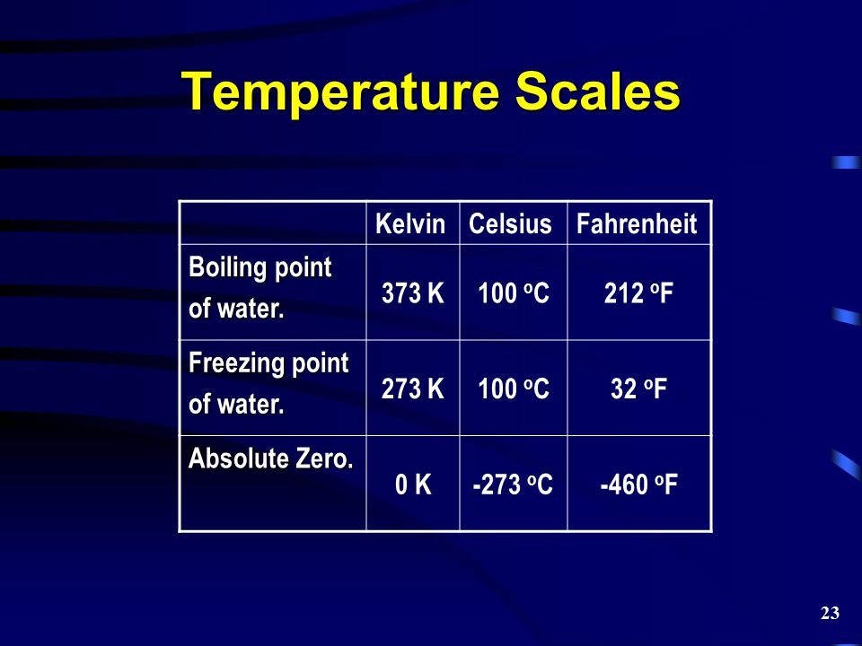 Temperature Scales KelvinCelsiusFahrenheit Boiling point of water. 373 K100 o C212 o F Freezing point of water. 273 K100 o C32 o F Absolute Zero. 0 K-