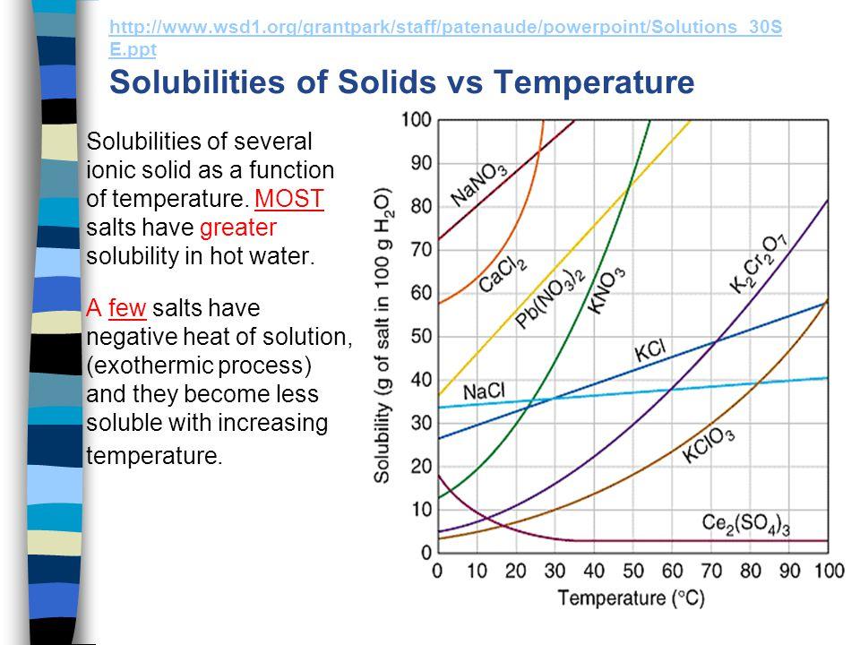 http://www.authorstream.com/Presentation/Margot- The rate of solution The rate of solution is a measure of how fast a substance dissolves.