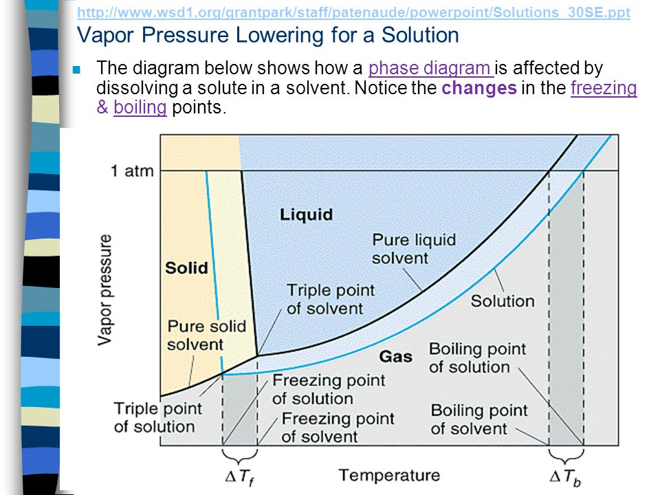 http://www.wsd1.org/grantpark/staff/patenaude/powerpoint/Solutions_30SE.ppt http://www.wsd1.org/grantpark/staff/patenaude/powerpoint/Solutions_30SE.ppt Vapor Pressure Lowering n The presence of a non-volatile solute means that fewer solvent particles are at the solution's surface, so less solvent evaporates!