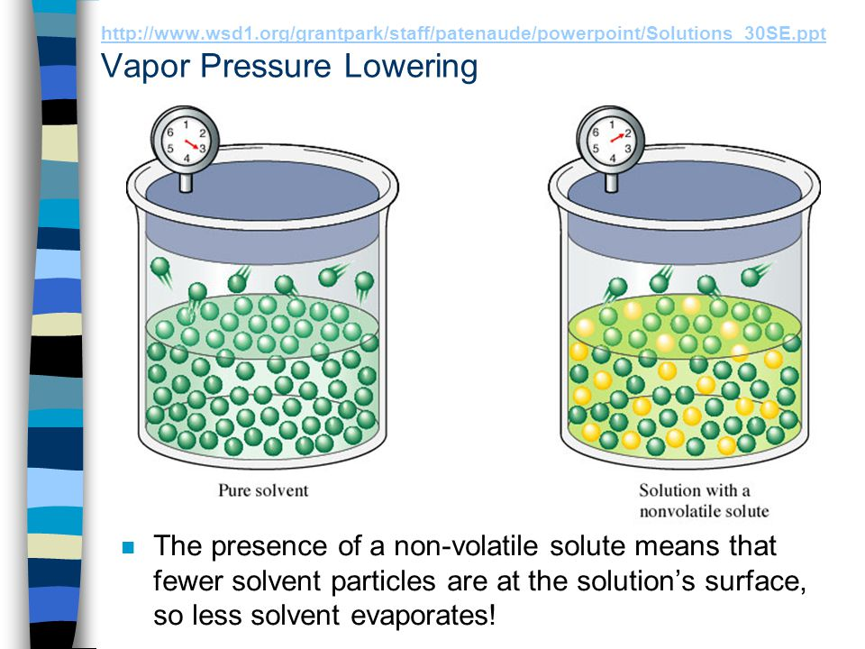 http://www.wsd1.org/grantpark/staff/patenaude/powerpoint/Solutions_30SE.ppt http://www.wsd1.org/grantpark/staff/patenaude/powerpoint/Solutions_30SE.ppt Raoult's Law Describes vapor pressure lowering mathematically n The lowering of the vapour pressure when a non-volatile solute is dissolved in a volatile solvent (A) can be described by Raoult's Law: P A =  A P° A P A = vapour pressure of solvent A above solution X A = mole fraction of the solvent A in solution.