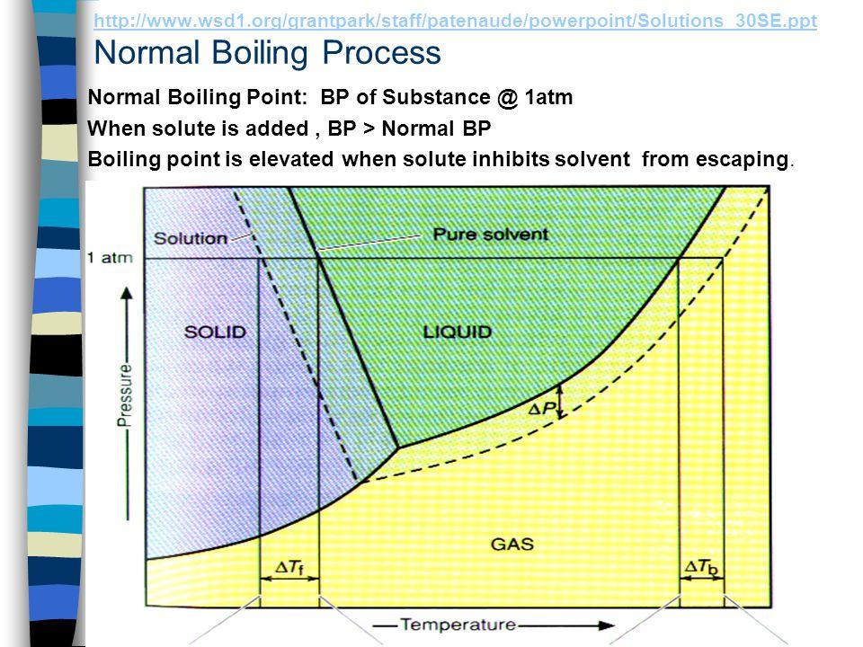 http://www.wsd1.org/grantpark/staff/patenaude/powerpoint/Solutions_30SE.ppt http://www.wsd1.org/grantpark/staff/patenaude/powerpoint/Solutions_30SE.ppt Boiling Point Elevation ΔT b = (T b -T b °) = i ·m ·k b Where, ΔT b = BP.