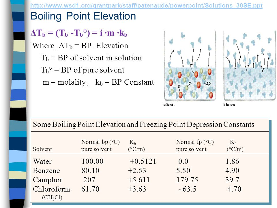 Boiling Point Elevation and Freezing Point Depression ∆T = i K m ∆T = i K m i = van't Hoff factor = number of particles per molecule/formula unit.