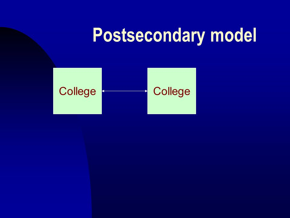 Postsecondary model College