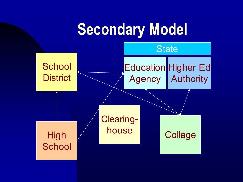 Secondary Model School District Education Agency High School College Higher Ed Authority State Clearing- house