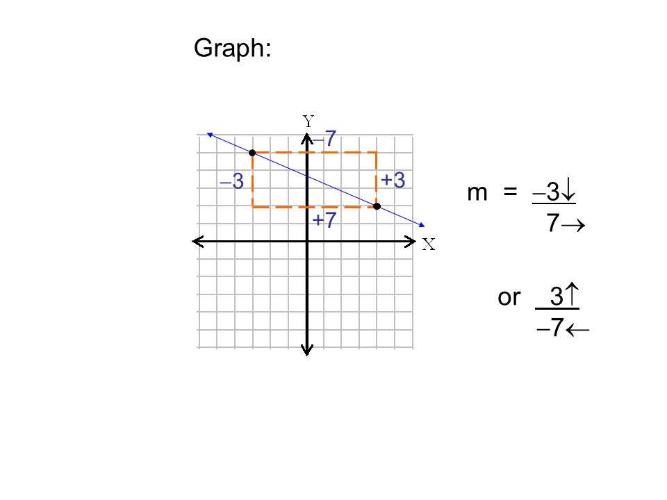 Graph: 33 +7 m =  3  7  or 3   7  +3 77
