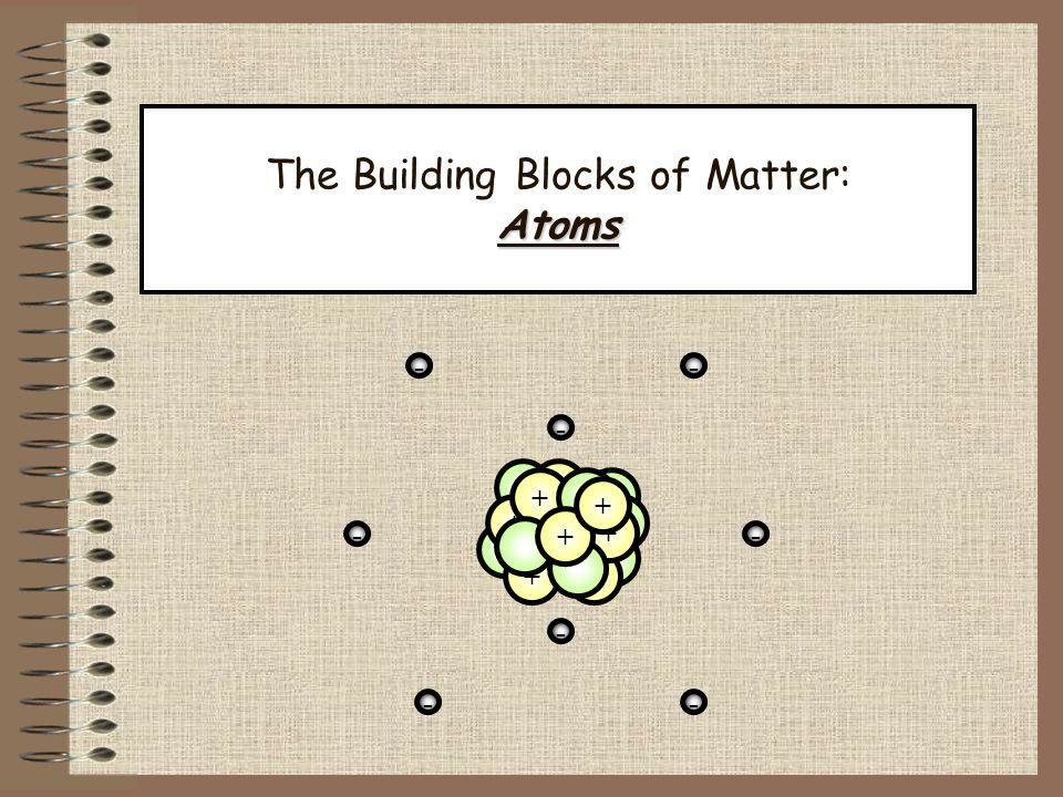 The Building Blocks of Matter: Atoms + + + + + + + - - - - -- - - +