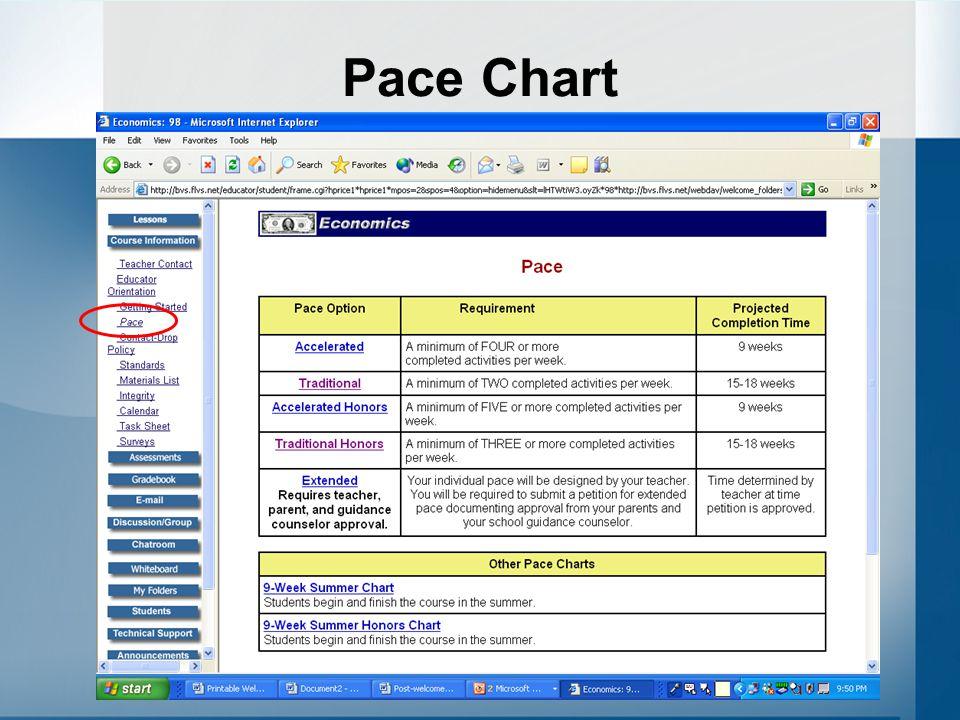 Pace Chart