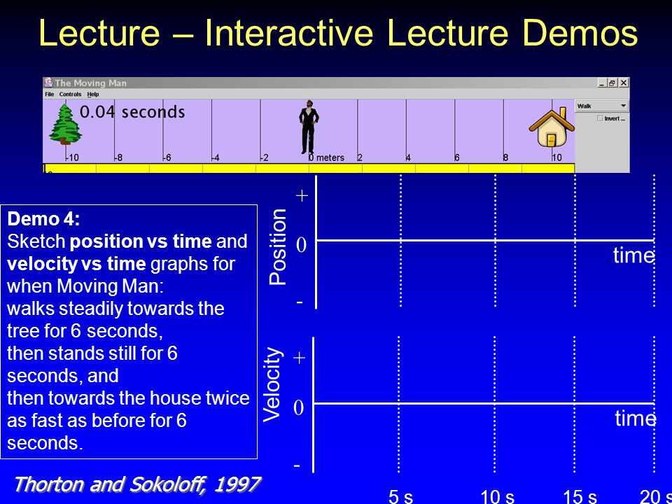 Lecture – Interactive Lecture Demos Demo 4: Sketch position vs time and velocity vs time graphs for when Moving Man: walks steadily towards the tree for 6 seconds, then stands still for 6 seconds, and then towards the house twice as fast as before for 6 seconds.