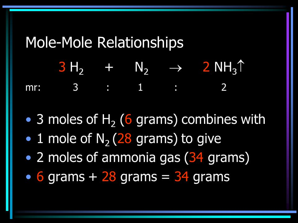 Mole-Mole Relationships 3 H 2 + N 2  2 NH 3  mr: 3 : 1 : 2 3 moles of H 2 (6 grams) combines with 1 mole of N 2 (28 grams) to give 2 moles of ammoni