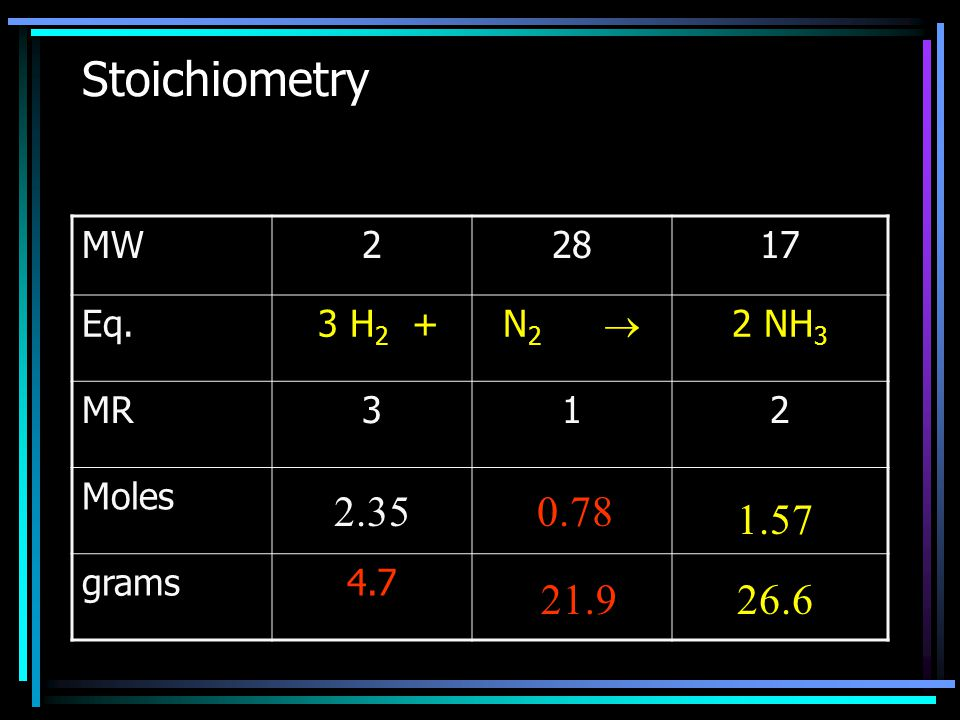 Stoichiometry MW22817 Eq. 3 H 2 + N 2  2 NH 3 MR312 Moles? grams4.7 Moles = grams MW 2.350.78 1.57 2.35 Grams = moles x MW 21.926.6