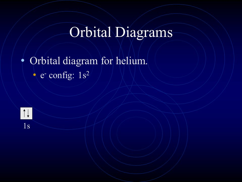Orbital Diagrams Orbital diagram for helium. e - config: 1s 2 1s