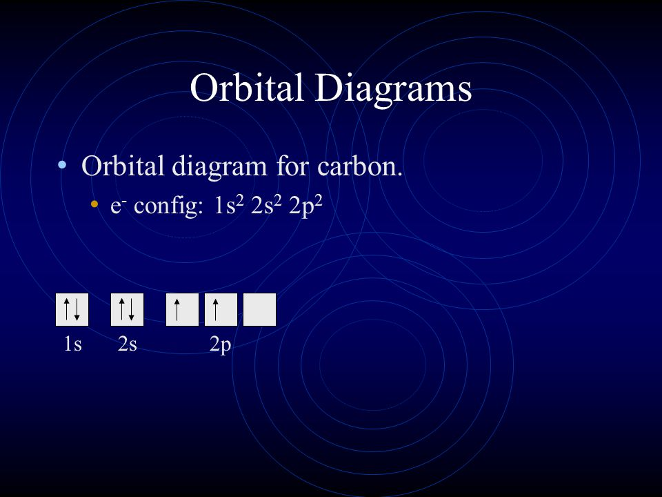 Orbital Diagrams Orbital diagram for carbon. e - config: 1s 2 2s 2 2p 2 1s2s2p