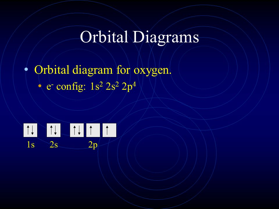 Orbital Diagrams Orbital diagram for oxygen. e - config: 1s 2 2s 2 2p 4 1s2s2p