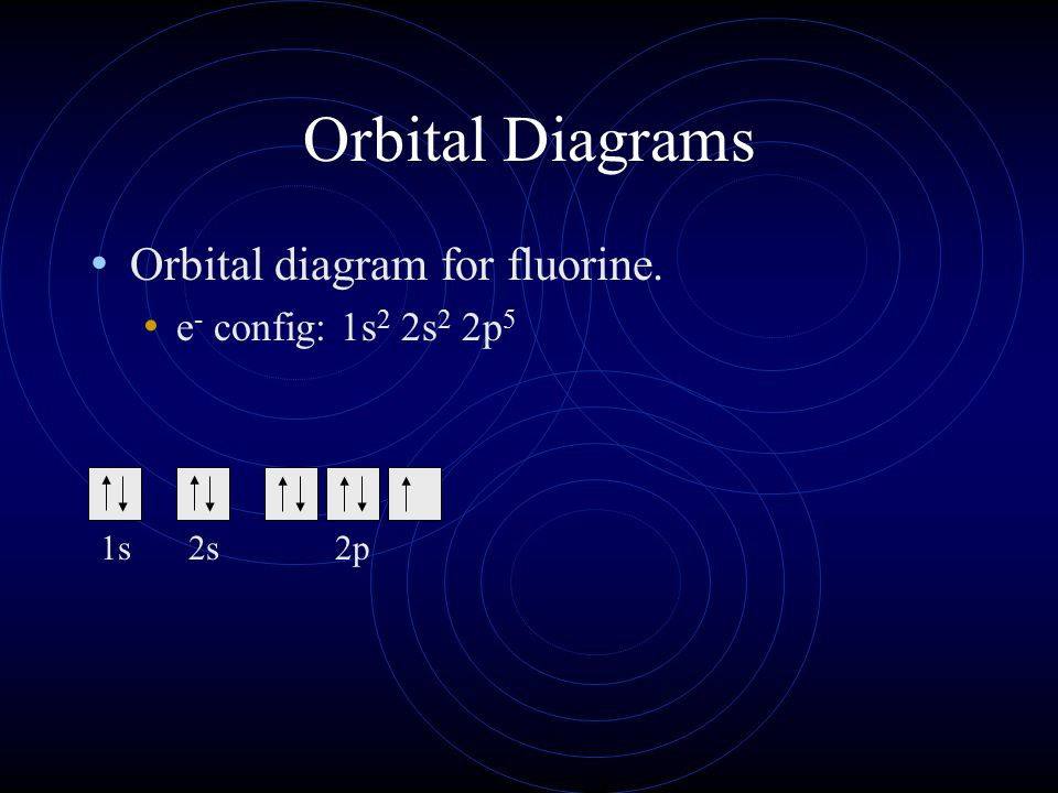 Orbital Diagrams Orbital diagram for fluorine. e - config: 1s 2 2s 2 2p 5 1s2s2p