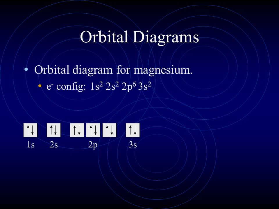 Orbital Diagrams Orbital diagram for magnesium. e - config: 1s 2 2s 2 2p 6 3s 2 1s2s2p3s