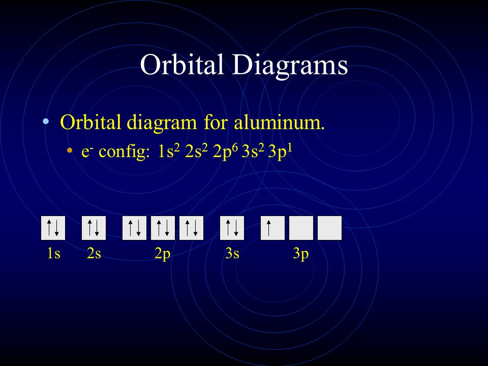 Orbital Diagrams Orbital diagram for aluminum. e - config: 1s 2 2s 2 2p 6 3s 2 3p 1 1s2s2p3s3p