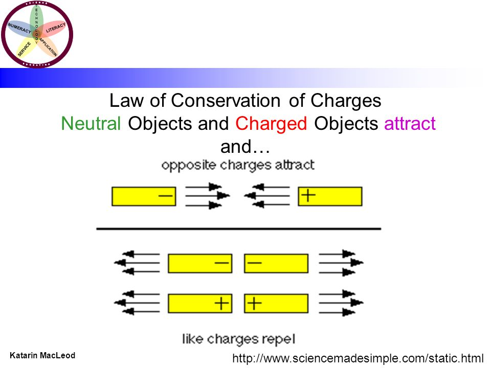 KATARIN MACLEOD Katarin MacLeod NUMERACY TECHNOLOGYTECHNOLOGY LITERACY SERVICE APPLICATION Law of Conservation of Charges Neutral Objects and Charged