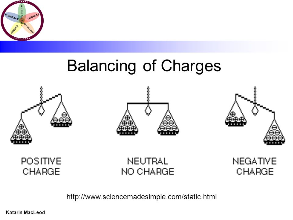 KATARIN MACLEOD Katarin MacLeod NUMERACY TECHNOLOGYTECHNOLOGY LITERACY SERVICE APPLICATION Balancing of Charges http://www.sciencemadesimple.com/stati
