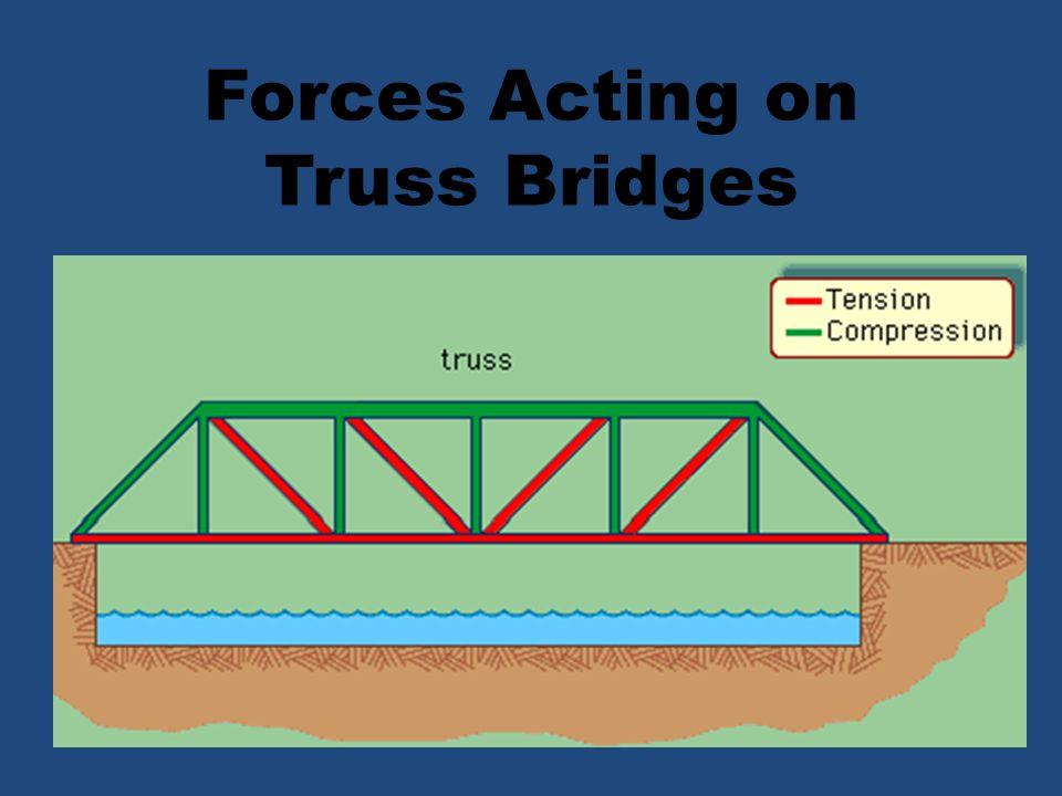 Forces Acting on Truss Bridges