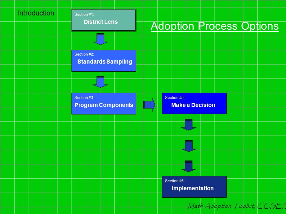 Adoption Process Options Introduction Math Adoption Toolkit, CCSESA Section #5: Make a Decision Section #2: Standards Sampling Section #6: Implementation Section #1: District Lens Introduction Math Adoption Toolkit, CCSESA Adoption Process Options