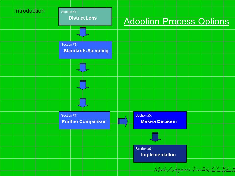 Introduction Math Adoption Toolkit, CCSESA Section #3: Program Components Section #2: Standards Sampling Section #6: Implementation Section #5: Make a Decision Section #1: District Lens Adoption Process Options