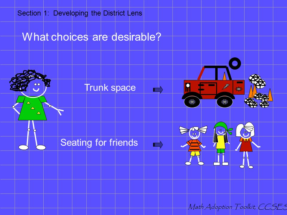 What choices are essential? Safety Air bags for everyone Safety Structural design Mileage Monthly savings Gas $ Section 1: Developing the District Len