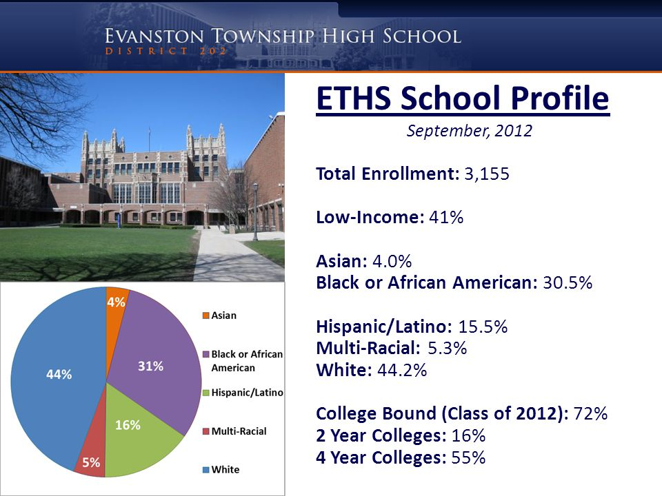 ETHS School Profile September, 2012 Total Enrollment: 3,155 Low-Income: 41% Asian: 4.0% Black or African American: 30.5% Hispanic/Latino: 15.5% Multi-Racial: 5.3% White: 44.2% College Bound (Class of 2012): 72% 2 Year Colleges: 16% 4 Year Colleges: 55%