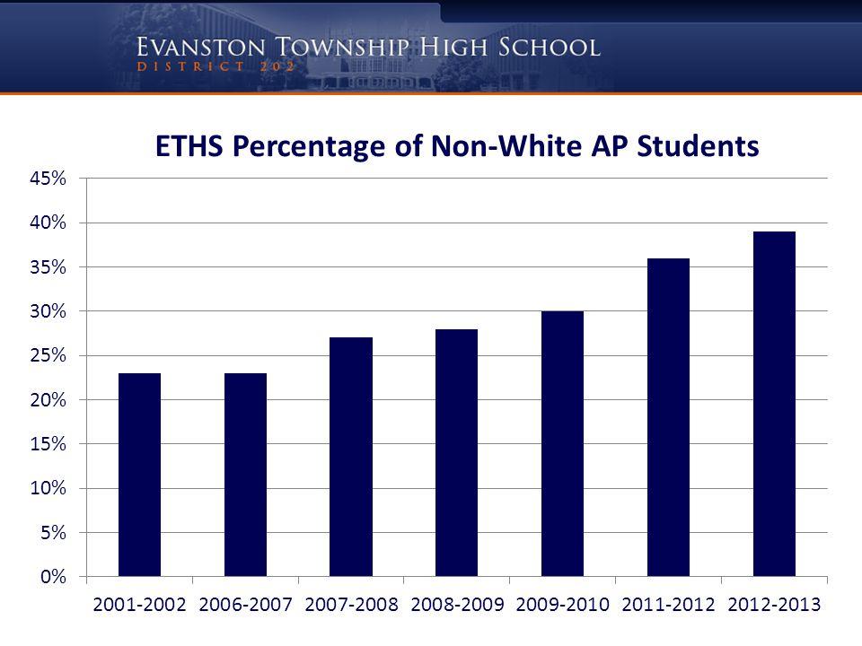 ETHS Total Number of AP Scores Grade 3 or Higher 2009-20102010-20112011-2012 102610081253
