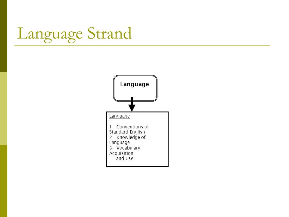 Language Strand Language 1. Conventions of Standard English 2. Knowledge of Language 3. Vocabulary Acquisition and Use