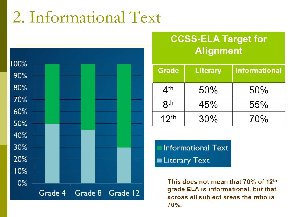 2. Informational Text CCSS-ELA Target for Alignment GradeLiteraryInformational 4 th 50% 8 th 45%55% 12 th 30%70% This does not mean that 70% of 12 th