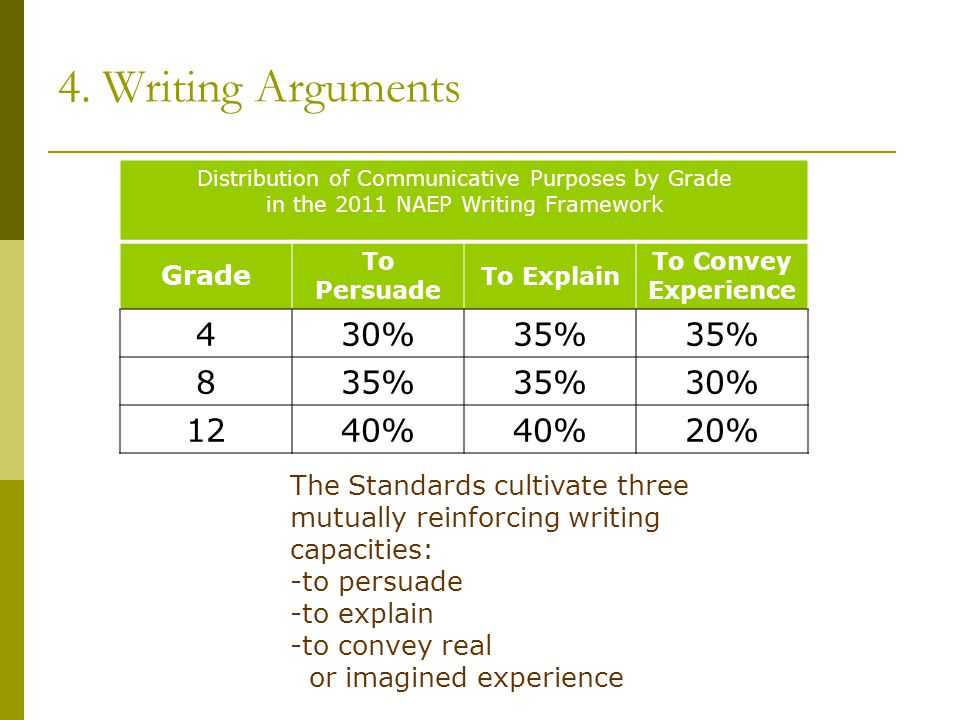4. Writing Arguments Distribution of Communicative Purposes by Grade in the 2011 NAEP Writing Framework Grade To Persuade To Explain To Convey Experie