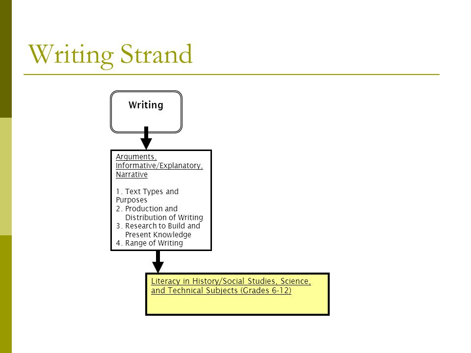 Writing Strand Writing Arguments, Informative/Explanatory, Narrative 1. Text Types and Purposes 2. Production and Distribution of Writing 3. Research
