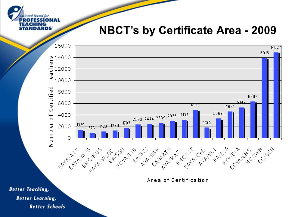 NBCT's by Certificate Area - 2009